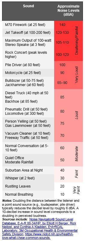 Noise Level Examples
